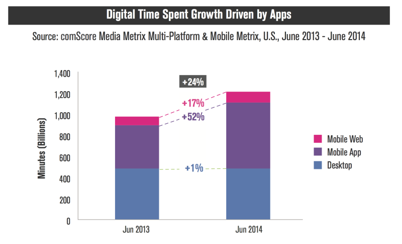 Digital time growth graph